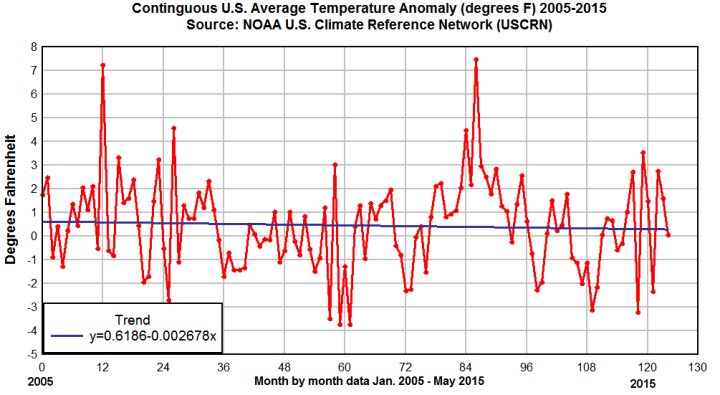 uscrn-trend-plot-from-ncdc-data