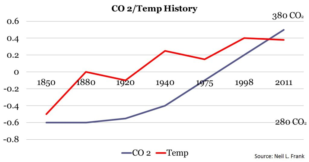 Neil 1 NLF graph of CO2 & temp 150 yrs