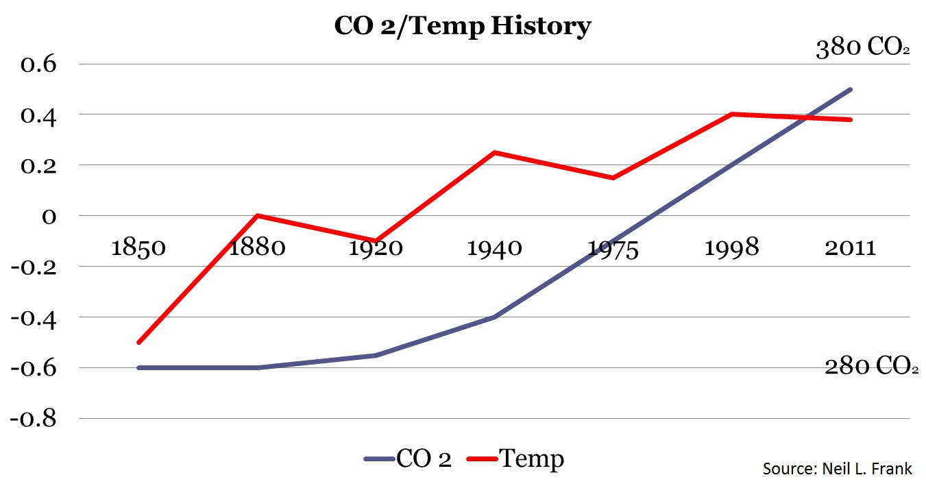 Caring For Creation A Book Of Good Intentions But Poor Science Diagram On How To Tie Images Pictures Becuo Neil 1 Nlf Graph Co2 Temp 150 Yrs
